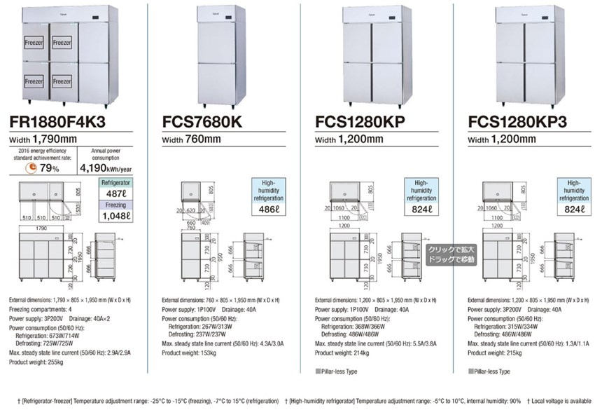 Tủ đông mát 4 cánh Fujimak FCS1280KP3 ảnh 2