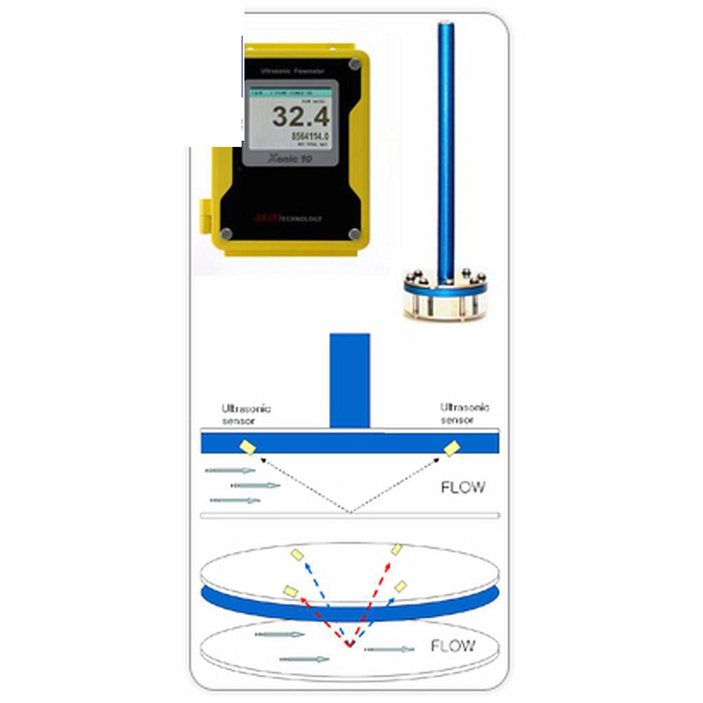 Máy đo vận tốc 2 chiều siêu âm Jain Xonic 10L2V (1.0 % ; 0.05~10.0 m/s )